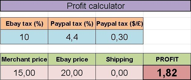 Fast And Accurate Ebay Profit Calculator Trackerbot For Dropshiping